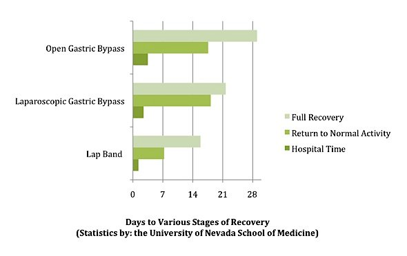 recovery time graph